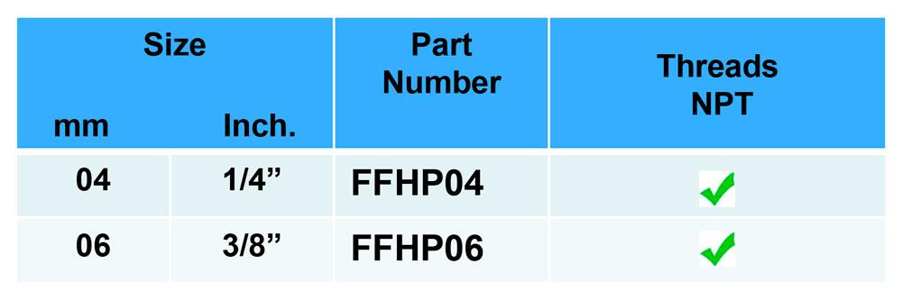 FFHP-Medidas