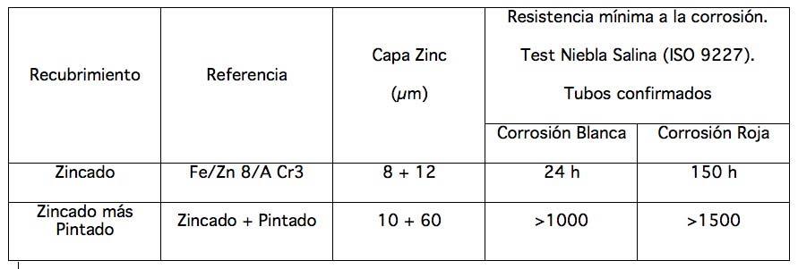 Leku-Ona-Tubos-Eolica-Datos-2